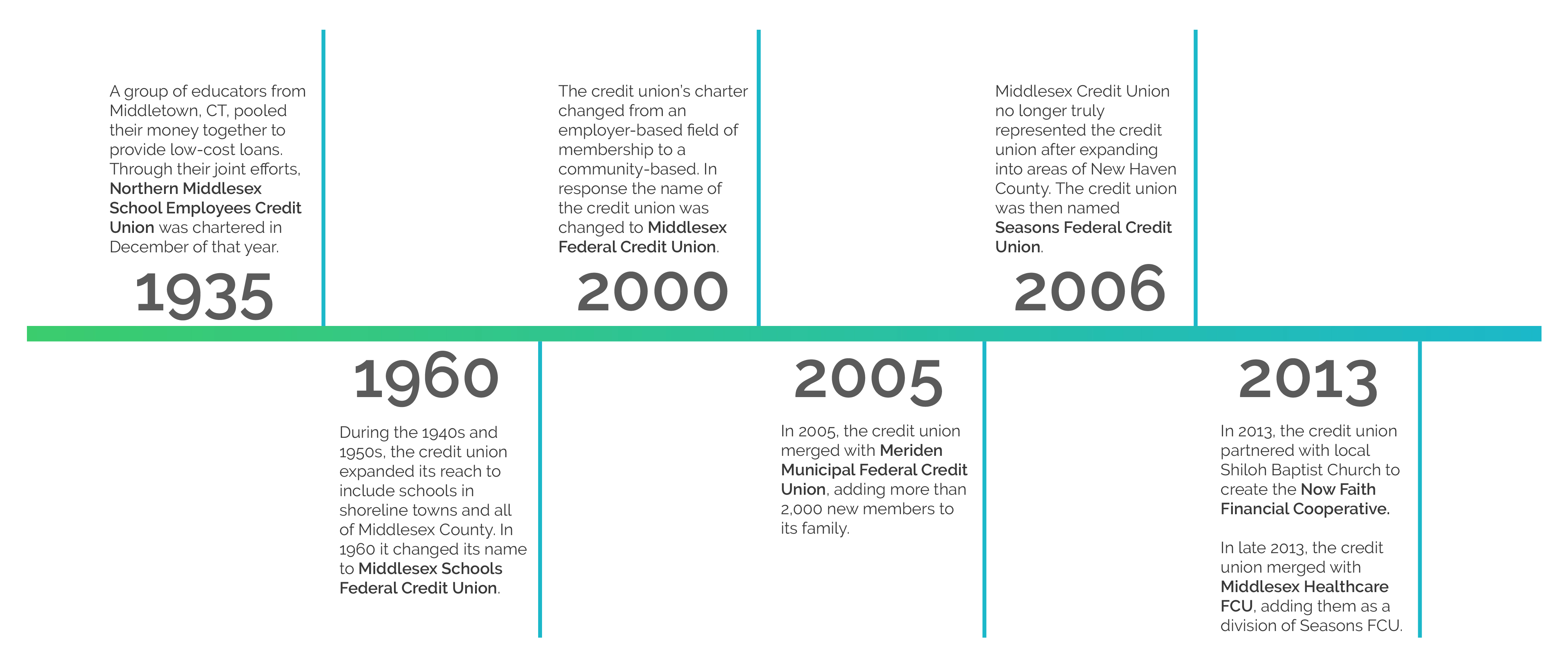 Timeline of accomplishments over the years
